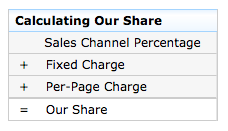 Amazon CreateSpace Sales Channel Share Percentage